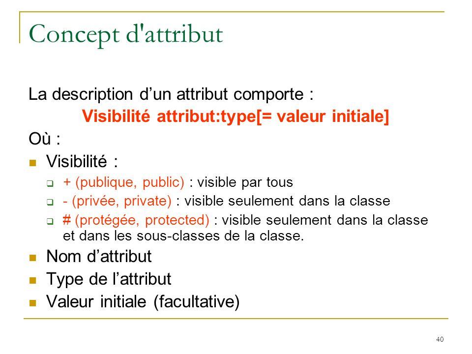 Visibilité attribut:type[= valeur initiale]